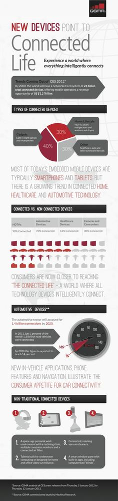 By 2020, the planet will have 24 billion connected devices – [Infographic} #flowconnection