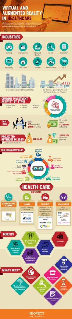 http://www.neofect.com/ The latest data about the use of technology including virtual and augmented reality in health care and other industries. Current state of the industry and future trends.