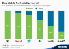 Infographic: How Mobile Are Social Networks? | Statista