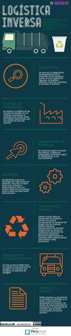 Logística inversa en reciclaje y gestión de residuos #infografia #infographic #medioambiente | TICs y Formación