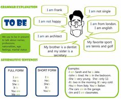 The verb to be. Learning how to use it in a sentence. Learning basic English grammar