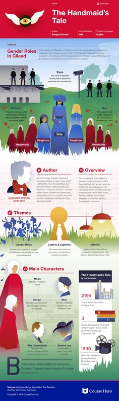 This @CourseHero infographic on The Handmaid's Tale is both visually stunning and informative!