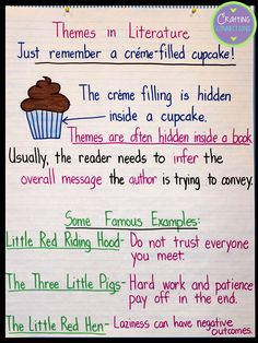 A theme anchor chart that shows how themes in literature are like filled cupcakes. Uses the cupcake analogy to discover and explain story themes. (Includes FREE posters!)
