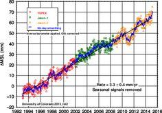 NASA aprueba el uso fraudulento de un falso nivel del mar