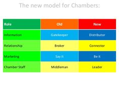 The new model for Chambers: Role Old New Information Gatekeeper Distributor Relationship Broker Connector Marketing Say it...