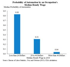 It's intuitive that automation will take low-wage jobs. But the White House, in its annual economic report of the president, has broken down just how much that is so.