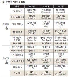 한국형 성과주의 모델