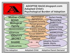 Adopted Child's