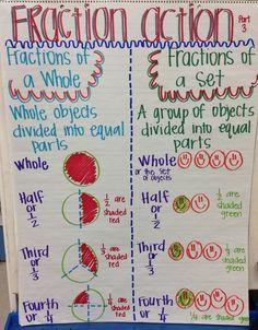 51 best images about Math Anchor Charts - Fractions and . Math Classroom, Kindergarten Math, Teaching Math, Classroom Ideas, Math Tutor, Teaching Ideas, Math Fractions, Simplifying Fractions, Teaching Fractions