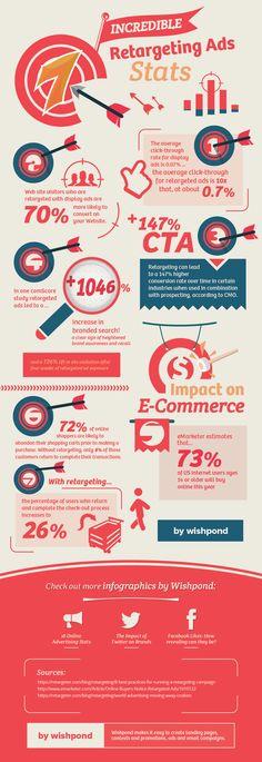 7 Incredible Retargeting Ad Statistics #infographic #advertising
