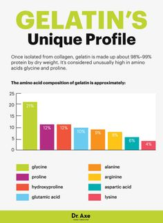 Gelatin's amino acid profile - Dr. Axe http://www.draxe.com #health #Holistic #natural