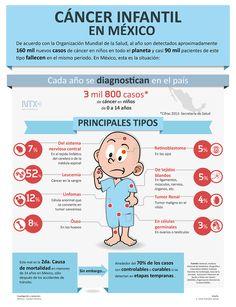Conoce la situación del #Cáncer Infantil en México. #Infografia