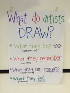 What do artists draw? in the TAB classroom
