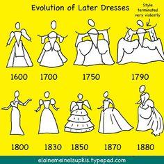 simple evolution of dress fashions, 1600-1880