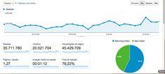 Nesta sexta-feira, o Catraca Livre atingiu a marca de 20 milhões de usuários por mês.