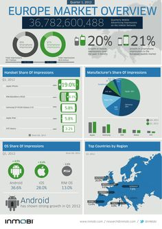some fresh numbers on the mobile market in europe and especially in germany