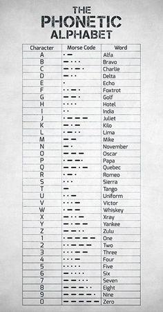 Phonetic Alphabet And Morse Code - NATO Phonetic Alphabet - Aviation Decor - Aviation Art - Pilot Gift - Airplane Wall Art - Aviation Gift Alphabet Code, Nato Phonetic Alphabet, Alphabet Symbols, Alphabet Art, Braille Alphabet, Alphabet Signs, Spanish Alphabet, Alphabet Coloring, Greek Alphabet