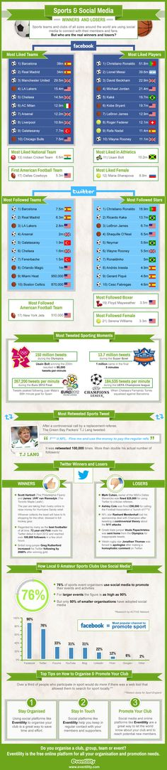 Sports and Social Media: Winners and Losers