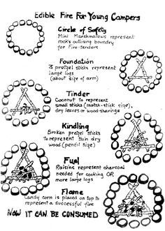 campfire safety coloring page girl scouts learn how to build a fire using candy Cub Scouts Wolf, Beaver Scouts, Tiger Scouts, Girl Scout Leader, Girl Scout Troop, Girls Camp Certification, Cub Scout Activities, Girl Scout Badges, Girl Scout Camping