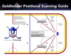 Hockey Goalies #Hockeyology. A great tool and chart for goalies. Don't just read it. Take it in and practice at home before you go out on ice.