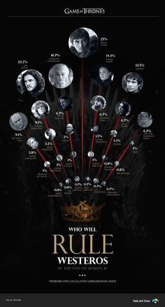 Who is most likely to rule Westeros after Season 8 of Game of Thrones.