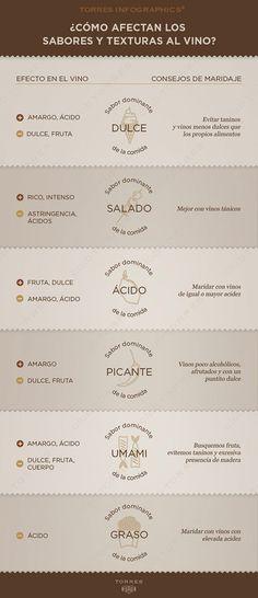 ¿Cómo afectan los sabores y texturas al vino? - Area del Vino