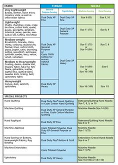 chart of fabric types | Thread advisor, shows fabric type, thread to use, and needle to use ...