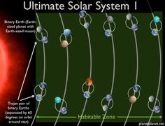 Ultimate solar system could contain 60 Earths. Why settle for one habitable planet, when you can have 60? An astrophysicist has designed the ultimate star system by cramming in as many Earth-like worlds as possible without breaking the laws of physics. Such a monster cosmic neighbourhood is unlikely to exist in reality, but it could inspire future exoplanet studies.