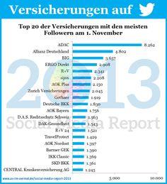 Versicherungen auf Twitter - Aktuelle Zahlen vom 1. November 2013 #Versicherung #Twitter #Studie #Infografik