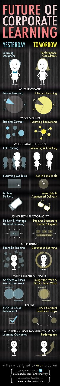 The Future of Corporate #Learning #eLearning