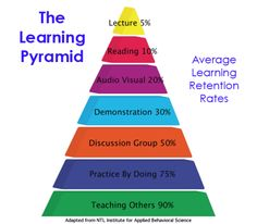 William Glasser Learning Pyramid NOTE: the original research to support this pyramid has not been found, the NTI Institute endorses it.  (http://davidtjones.wordpress.com/2009/10/11/the-learning-pyramid-true-false-hoax-or-myth/)