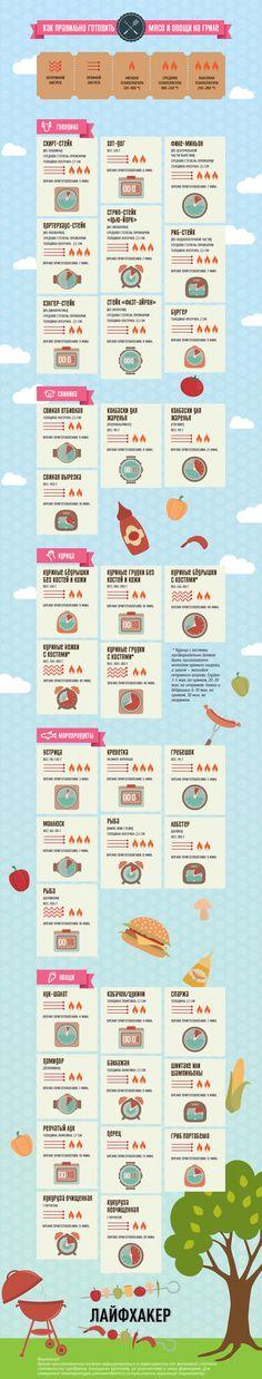 Как правильно готовить мясо и овощи на гриле? Узнайте из нашей наглядной инфографики.