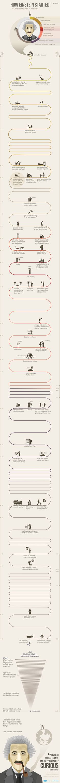 How Einstein started #infographic
