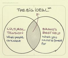 """The Big Ideal ™.A model from Ogilvy and Mather that's a really interesting way to get to the heart of what could make your brand thrive.The intersection between what people care about (a cultural tension) and what you could be famous as a business (your brand's best self) is a recipe for doing something good that matters.Try starting from a question:""""The world would be a better place if…"""" and see where you get to.I learned it from Carl Mesner Lyons.Check out The Big IdeaL on O..."""