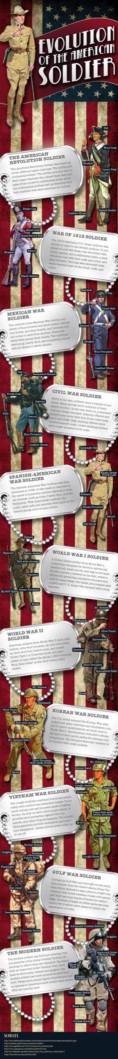 Evolution of the American Soldier's Uniform - original content here - http://www.lowvarates.com/va-loan-blog/the-evolution-of-the-american-soldiers-uniform-infographic/