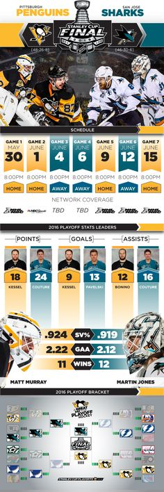 Here's everything you need to know about the Penguins and Sharks Stanley Cup Final matchup in the 2016 Stanley Cup Playoffs ♥