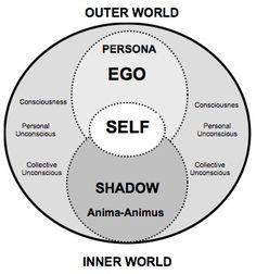 Jung. Un modelo simple. Al contrario de otras reducciones gráficas de su inasible modelo de psique (iceberg, volcan, etc.), en ésta el Si-Mismo ocupa una posición central, entre el Yo y lo inconsciente. Eso es raro, pero intrigante.
