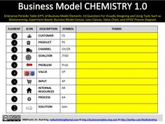 BUSINESS MODEL CHEMISTRY 1.0: A New Way to Improve Our Creativity, Performance, and Innovation by Rod King via slideshare