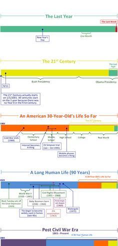 This timeline is a stunner. Fabulous organization of historical events to put them in perspective.