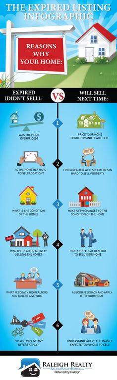 Expired Listing Infographic | Reasons why my home didn't sell: http://www.raleighrealtyhomes.com/blog/selling-your-home-after-it-becomes-an-expired-listing.html
