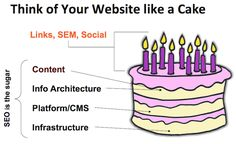 Think of Your Website Like a Cake #SEO