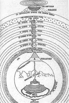 Map of cosmos from Dante's Divine Comedy (Hell - Purgatory - Paradise)