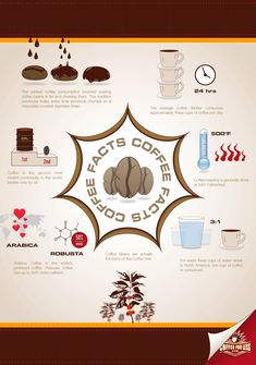 Some interesting info on coffee. What's in YOUR coffee? Javita is all natural, great tasting, gourmet instant coffee. Check it out at www.myjavita.com/genesis