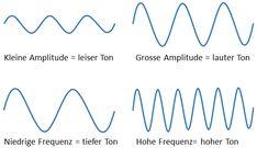Die Kriterien für den hörbaren Ton