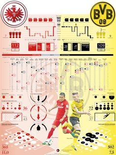 Pokalfinale in Berlin 2017: Eintracht Frankfurt gegen Borussia Dortmund. Der große Statistikvergleich zwischen den beiden Finalgegnern. Erschienen am Tag vor dem Spiel in der Berliner Morgenpost Infografik: Heike Stephanie Assmann