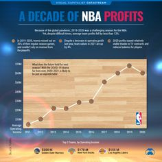 A Decade of NBA Profit: How Did the League Fare in 2020? - Can I share this graphic? Yes. Visualizations are free to share and post in their original form across the webeven for publishers. Please link back to this page and attribute Visual Capitalist. When do I need a license? Licenses are required for some commercial uses translations or layout modifications. You can even whitelabel our visualizations. Explore your options. Interested in this piece? Click here to license this… Languages Online, Best Trade, Lost Money, New York Knicks, A Decade, Mind Blown, Infographics, Nba, Commercial