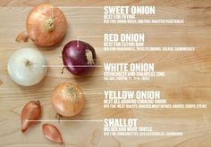For knowing what kind of onion to use. | 27 Diagrams That Will Make You A Better Cook