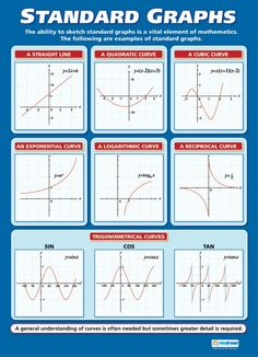 From our Maths A-level poster range, the Standard Graphs Poster is a great educational resource that helps improve understanding and reinforce learning. Gre Math, Maths Algebra, Maths A Level, Gcse Maths Revision, Statistics Math, Math Charts, Math Notes, Physics And Mathematics, Math Formulas