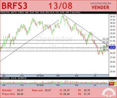 BRF FOODS - BRFS3 - 13/08/2012 #BRFS3 #analises #bovespa