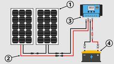 Campervan Solar Power 1 Van Conversion Project, Van Conversion Interior, Bus Conversion, Solar Power Batteries, Solar Energy System, Solar Panel Installation, Solar Panels, Solaire Diy, 100 Watt Solar Panel